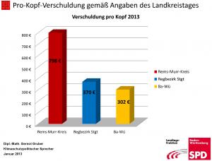 ProKopfVerschuldung2012