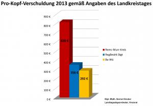 ProKopfVerschuldung2013